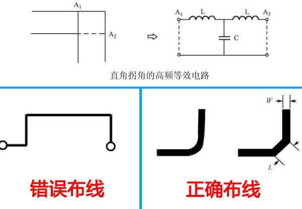 拐角布线方式