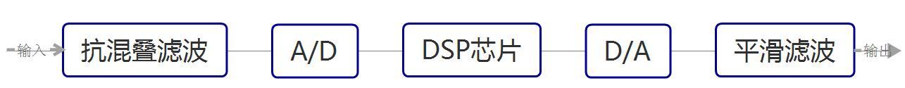 DSP芯片结构示意图