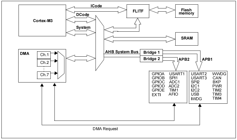 STM32芯片结构