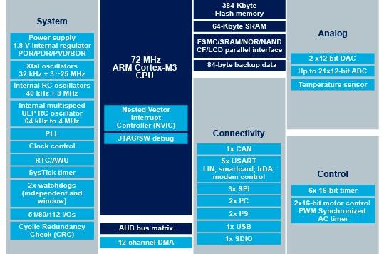 STM32芯片架构