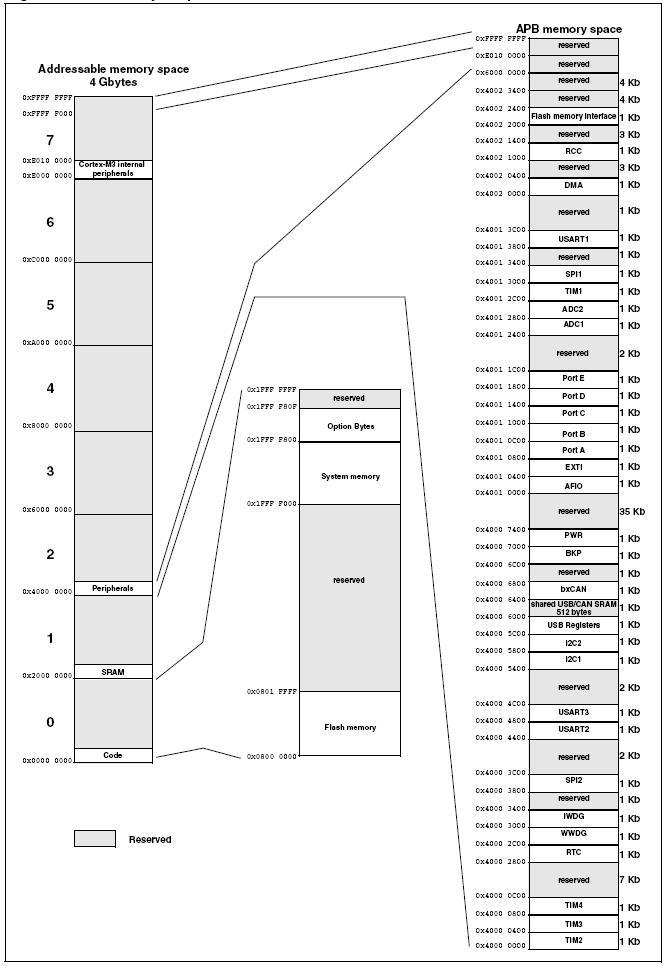 STM32芯片存储映射